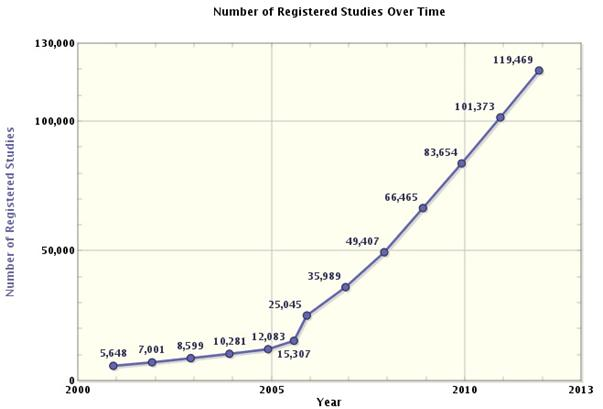Figure 1 Number of registered clinical trials over time