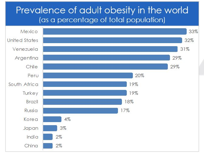 This Situation Places An Enormous Burden On The Healthcare Sector As Obesity Is A Precursor To More Severe Health Issues