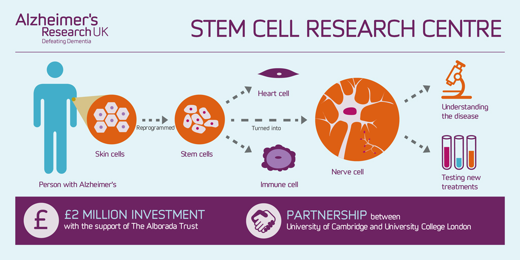 stem cell research controversy newspaper articles News for students and teacher resources 7-12 grade level  stem cell research: the debate over embryonic and adult stem cell use - lesson plan by lisa prososki, a former middle and high.