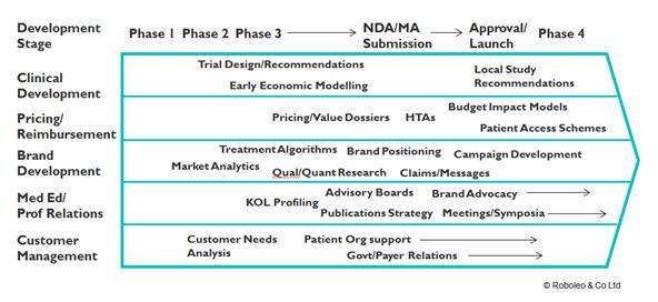 Market-Access-What-now-Development-Pathway