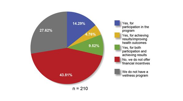 Percentage-companies-offering-wellness-programs-with-without-financial-incentives