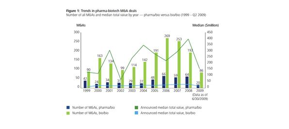 Trends-pharma-biotech-M&amp,A-deals