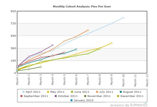 Monthly-Cohort-Analysis-Pins-Per-User