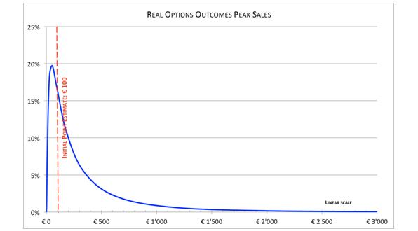 real-options-outcomes-peak-sales-Jean-Louis-roux-dis-buisson-foro-ventures