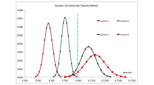 outcomes-size-target-market-Jean-Louis-roux-dis-buisson-foro-ventures