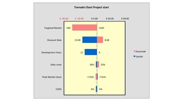 Jean?Louis-Roux-Dit-Buisson-Tornado-chart-project-start