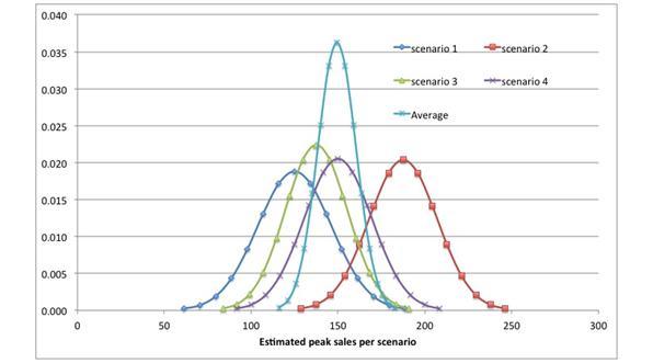 peak-sales-scenario-Jean-Louis-roux-dis-buisson-foro-ventures