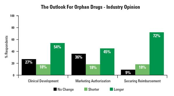 Neil-Dickinson-Dice-comms-outlook-orphan-drugs-poll-conducted-Dice