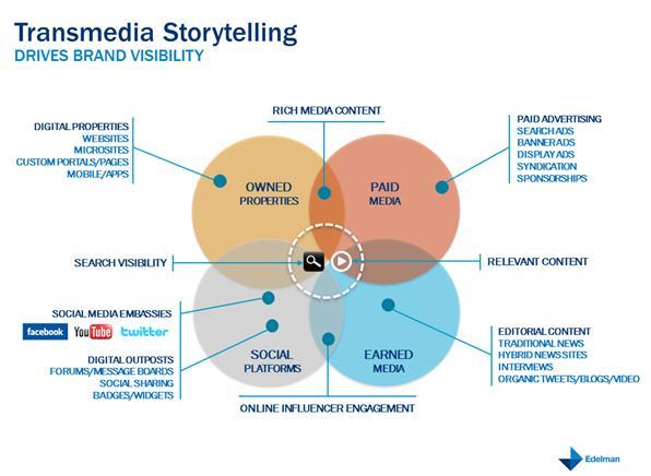 Figure-1-Transmedia-storytelling