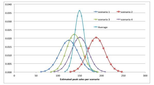 figure-1-peak-sales-estimates