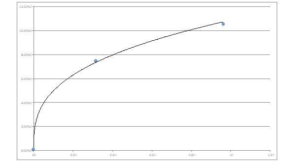 figure-2-risk-premium