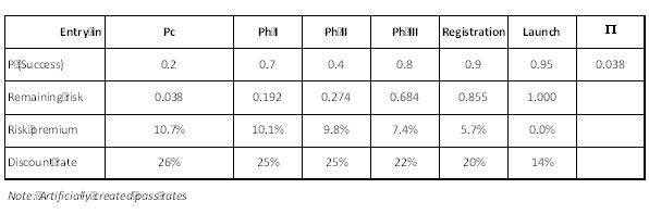 figure-3-table-pass-rates