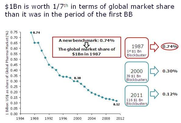 global-market-share