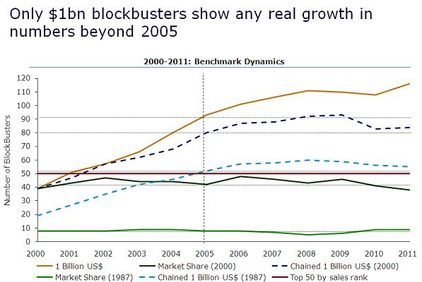 blockbusters-real-growth-numbers-between-2005-2011