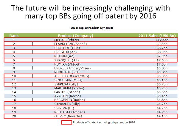 Top-20-blockbuster-drugs-going-off-patent-2016