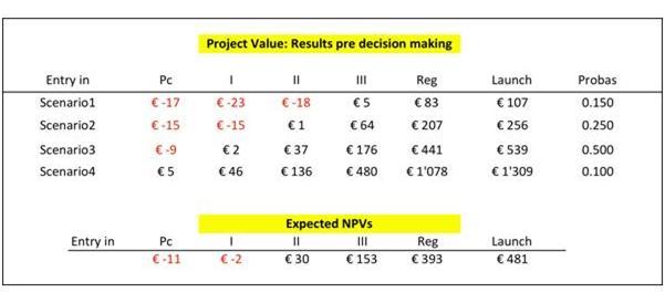 project-value-decision-maker
