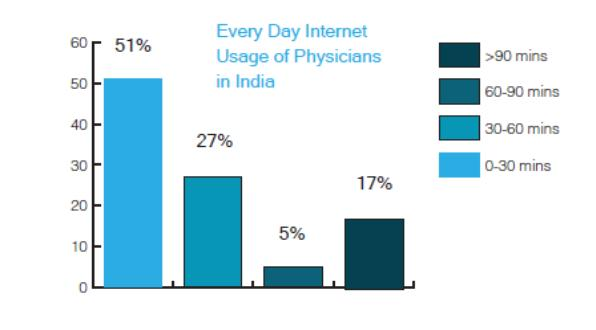 everyday-internet-physicians-india