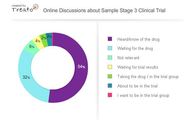 Gideon-Mantel-Treato-Online-discussions-about-sample-stage-3-clinical-trial
