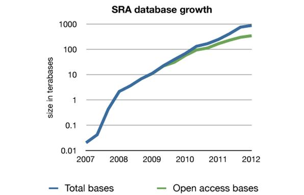 SRA-database-growth