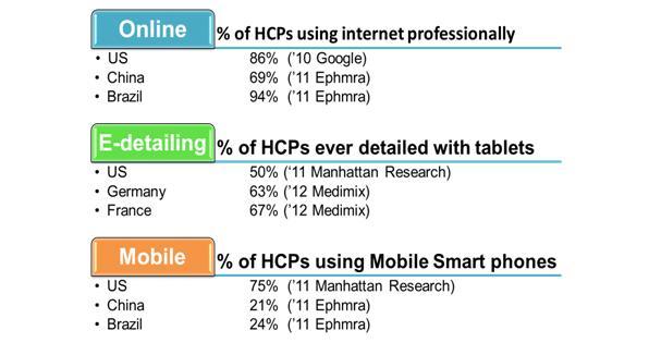 HCP-Internet-Use-Henry-Gazay-Medimix