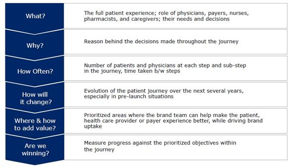 Figure-1-Patient-journey-key-objectives