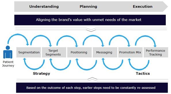 Figure-2-Patient-journey-pharma-marketing-strategy