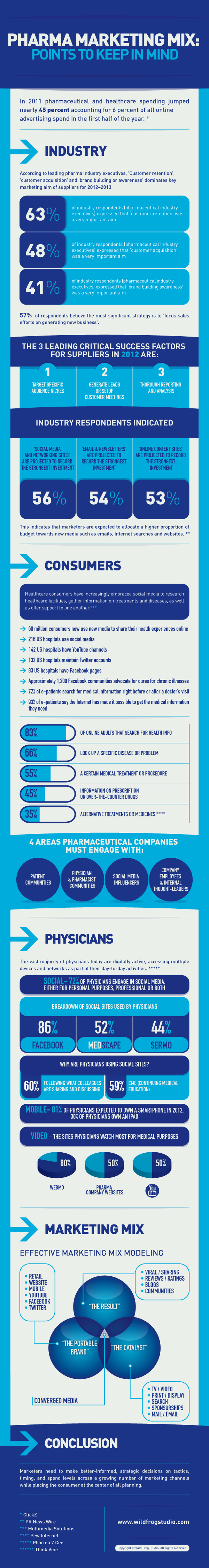 pharma-marketing-infographic