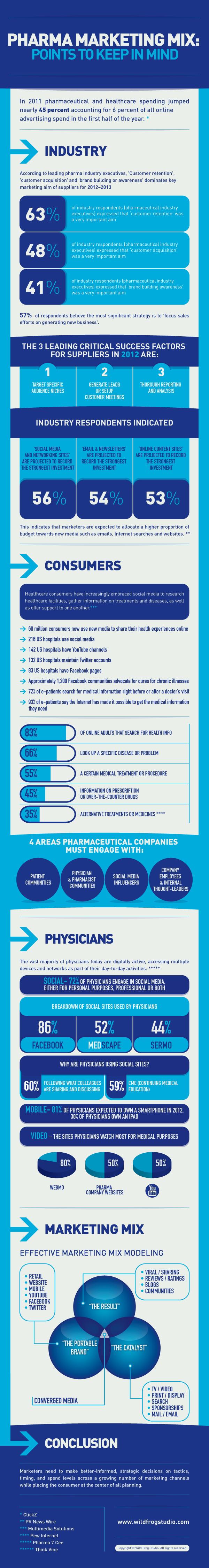 pharma-marketing-infographic