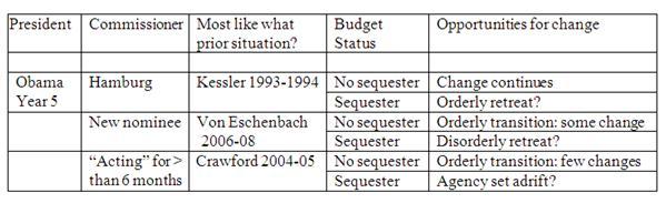 figure-1-obama-elected-fda-changes