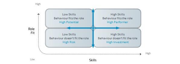 figure-1-sales-talent-assessment-matrix
