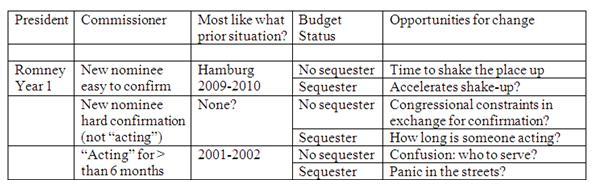 figure-2-mitt-romney-elected-fda-changes