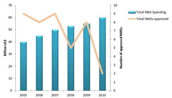figure-1-R&amp,D-spending-pharma-companies
