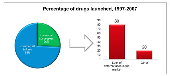 figure-1-percentage-drugs-launched-1997-2007
