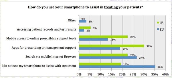 figure-2-smartphone-assist-patients