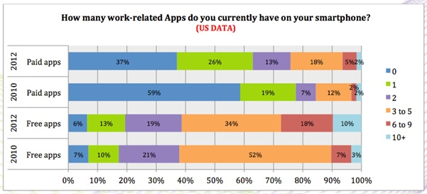 figure-3-work-related-apps