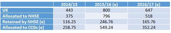 Leela-PPRS-Table1