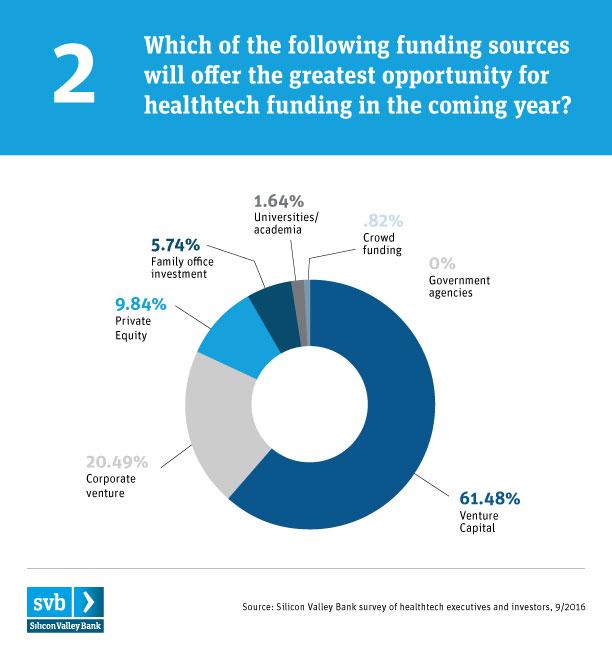 SVB Healthtech_chart-healthtech funding