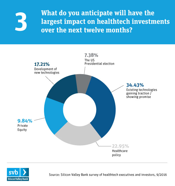 SVB healthtech_chart-healthtech investments