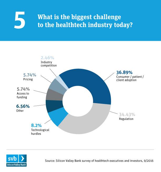 SVB healthtech_chart5-biggest challenge