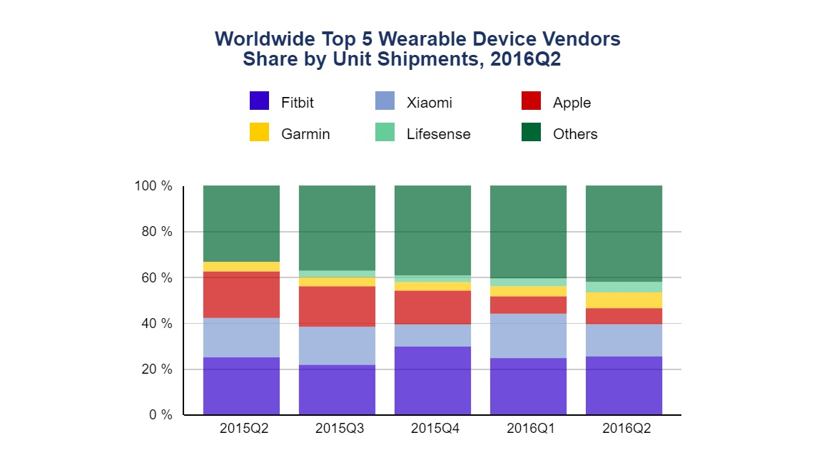 Wearables-worldwide-market-shipment