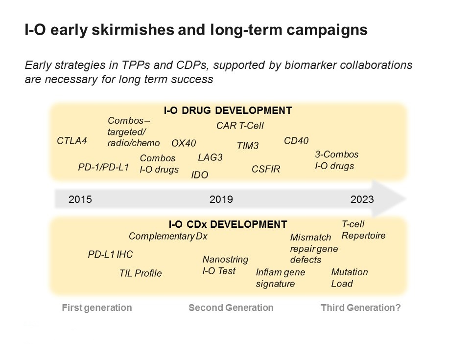 Immuno-oncology: how to keep ahead in a fast-moving field - Pharmaphorum