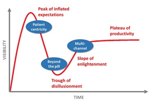 musings-gartner-hype-cycle