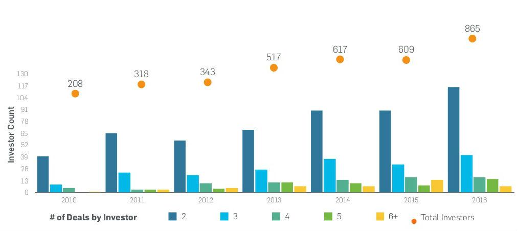 year-end-number-investors-1