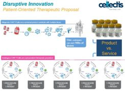 Cellectis slide contrasting its allogenic technology to first generation autologous CAR-Ts