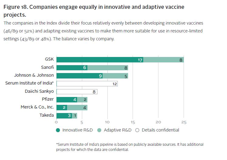 Source: Access to Vaccines Index 2017