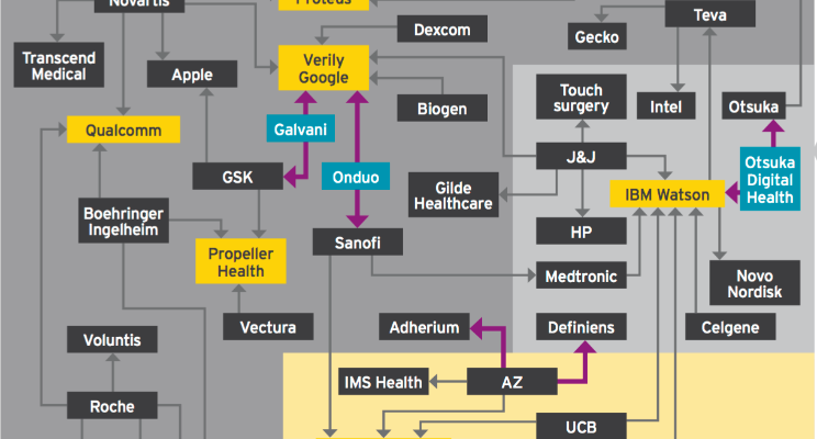 EY's map of pharma-digital tech collaboration and innovation