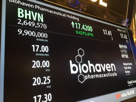 Biotech IPO market heats up as BioHaven's debut impresses