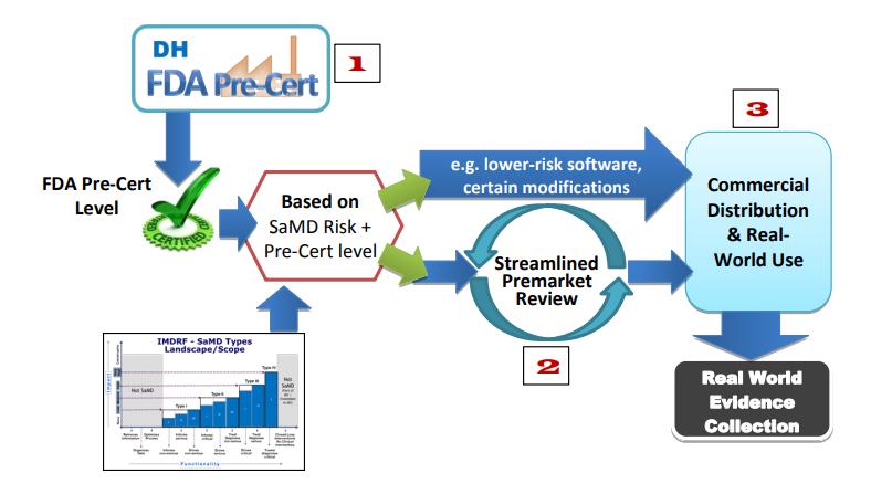 FDA Pre-Cert Program
