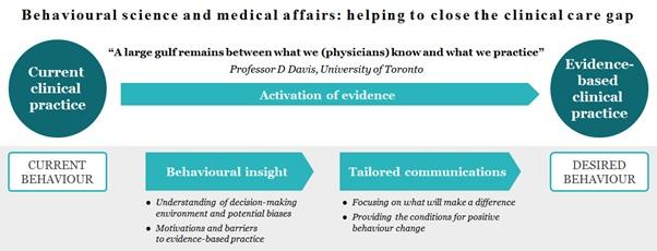 activator evidence based medicine