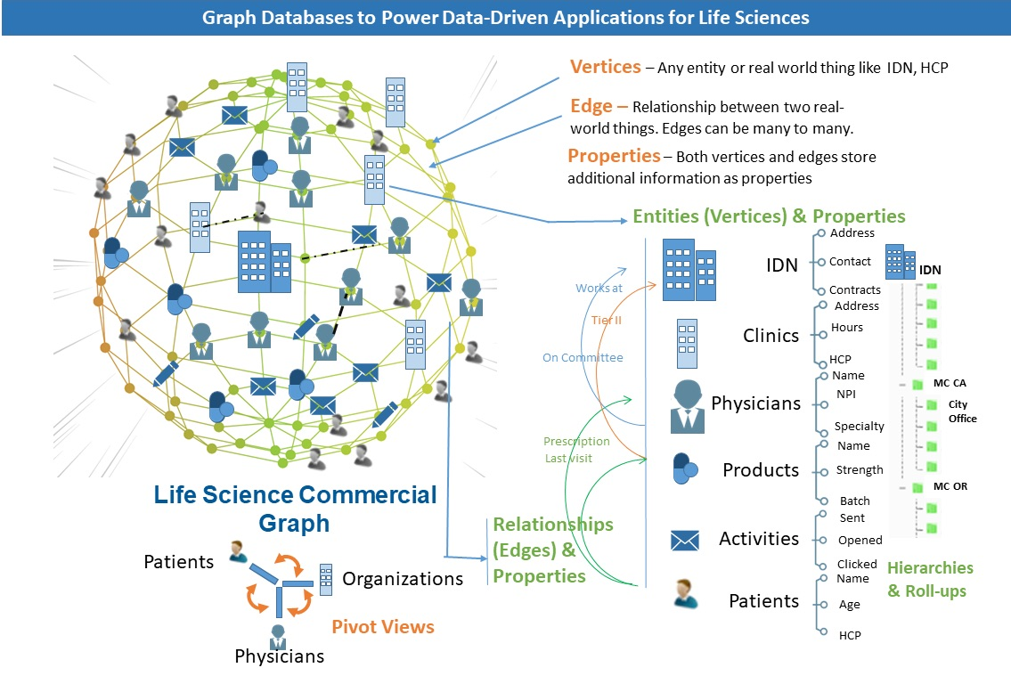 Graph databases to power-driven applications for life sciences